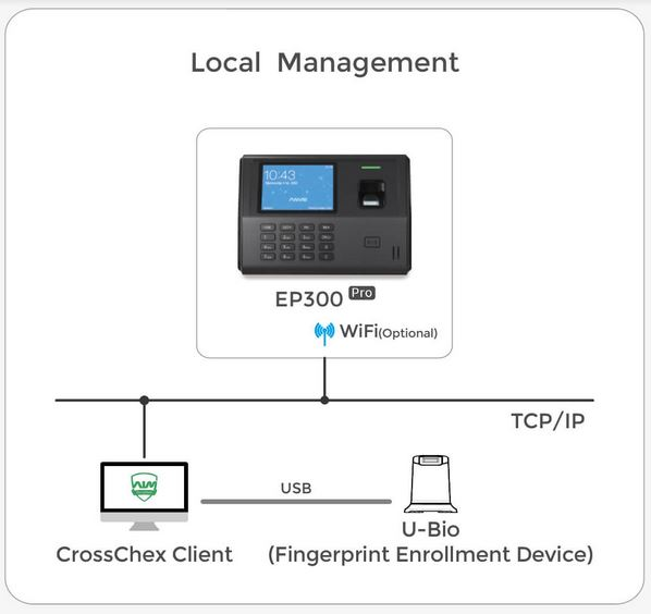 Time and Attendance System, Fingerprint, Card and PIN, EP300 Pro Rfid/FP Wi-fi BT Linux