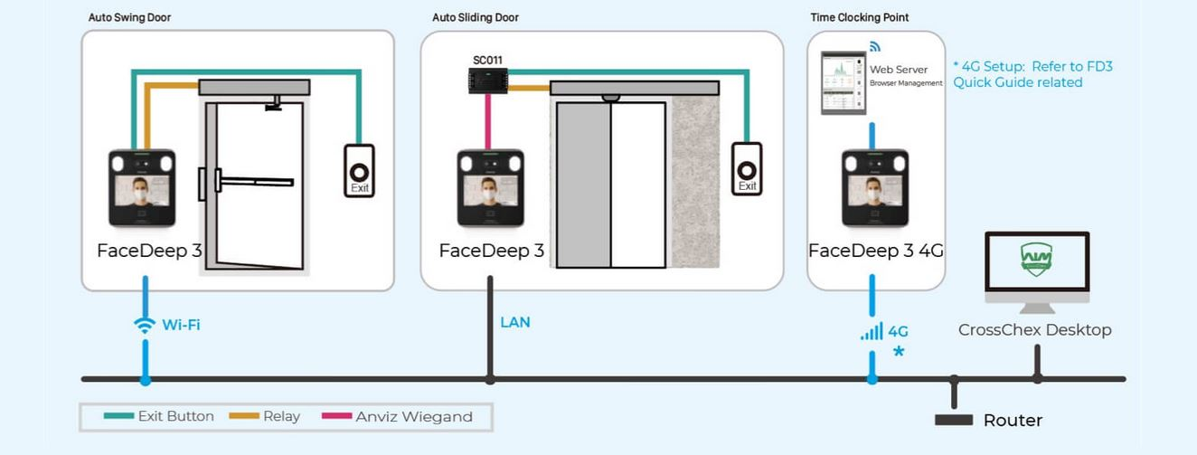Time and Attendance System, Facial, Badge and PIN, FaceDeep 3 Face/Rfid, Touch, Wi-fi, Web Server