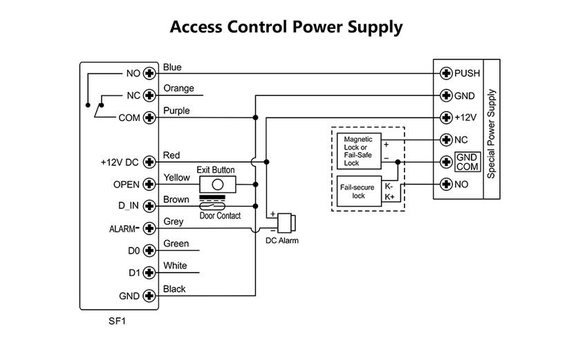 controllo accessi  gsf1 rfid  bio ip66