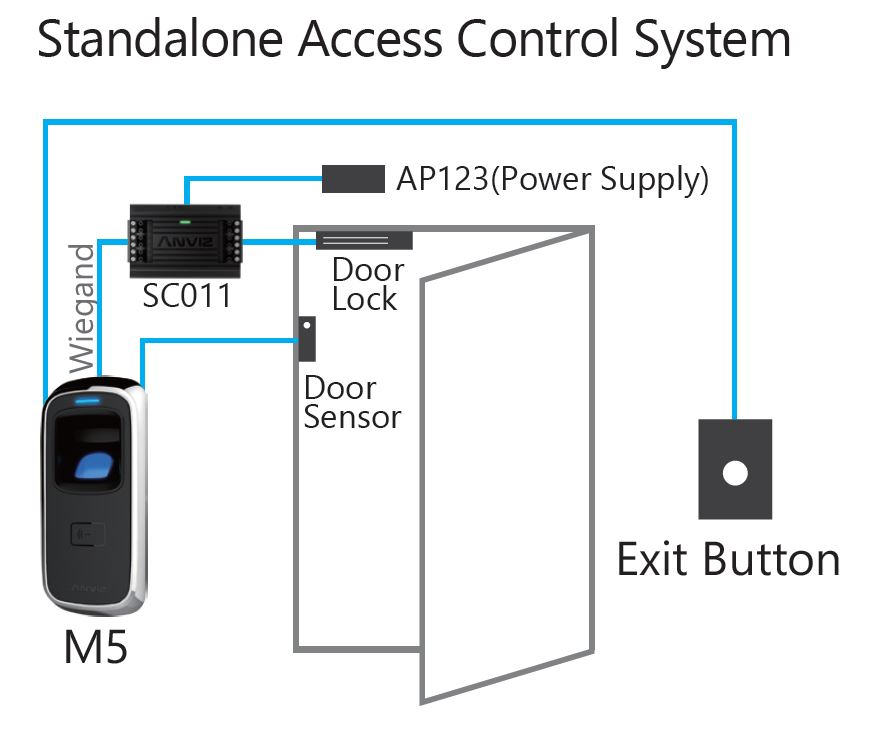 Access Control, , M5 IP65, Linux, Rfid/FP, Wi-fi and Bluetooth