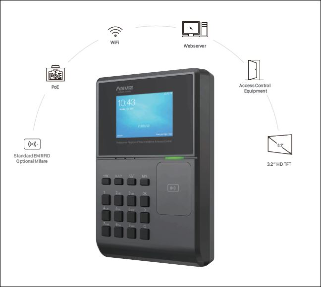 Time and Attendance System, Card and PIN, OC580 Rfid, HD Wi-fi PoE Linux