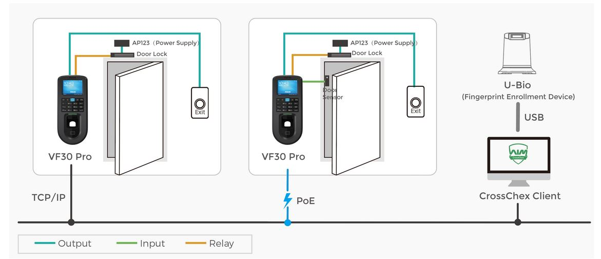 Access Control, Fingerprint, Card and PIN, VF30 Pro Linux, Rfid/FP, PoE and Wi-fi